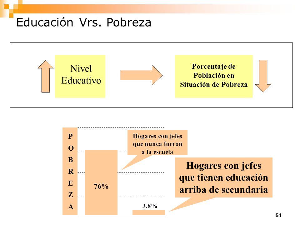 51 Educación Vrs. Pobreza Porcentaje de Población en Situación de Pobreza Nivel Educativo 76% Hogares con jefes que nunca fueron a la escuela Hogares