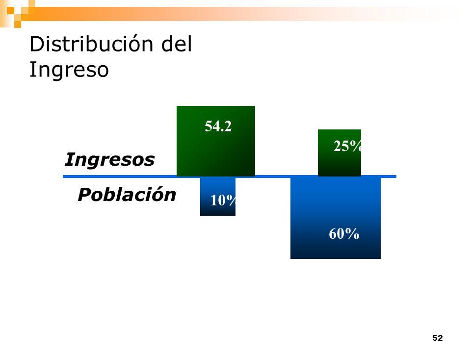 52 Distribución del Ingreso Ingresos Población 54.2 10% 25% 60%