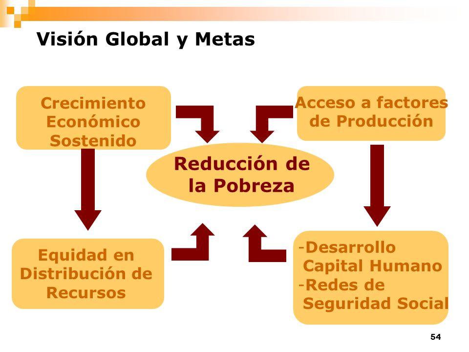 54 Reducción de la Pobreza Crecimiento Económico Sostenido Acceso a factores de Producción Equidad en Distribución de Recursos -Desarrollo Capital Hum