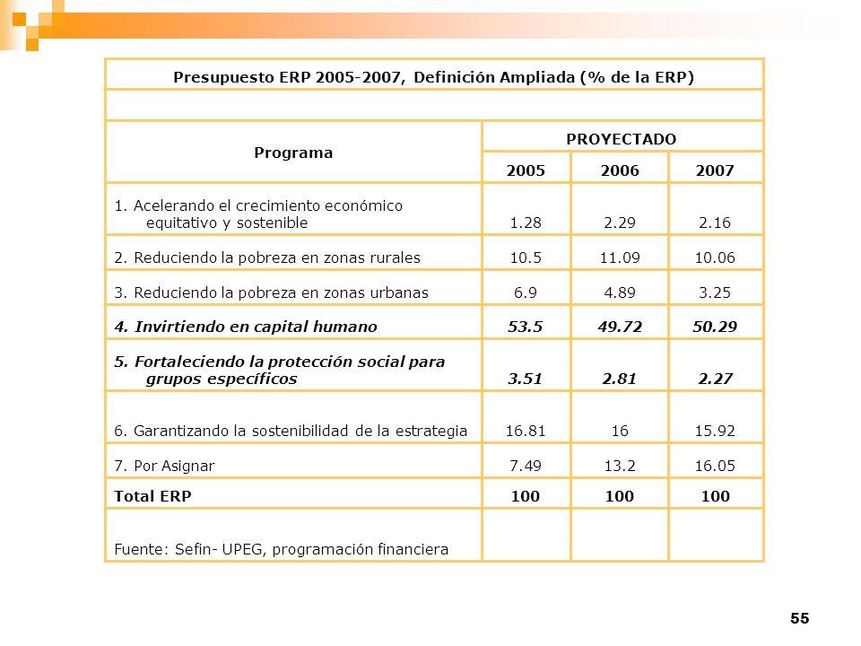 55 Fuente: Sefin- UPEG, programación financiera 100 Total ERP 16.0513.27.497. Por Asignar 15.921616.816. Garantizando la sostenibilidad de la estrateg