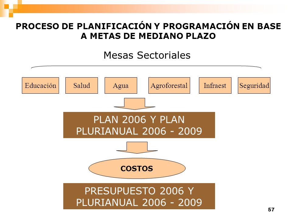 57 PROCESO DE PLANIFICACIÓN Y PROGRAMACIÓN EN BASE A METAS DE MEDIANO PLAZO EducaciónSaludAguaAgroforestalInfraestSeguridad Mesas Sectoriales PLAN 200