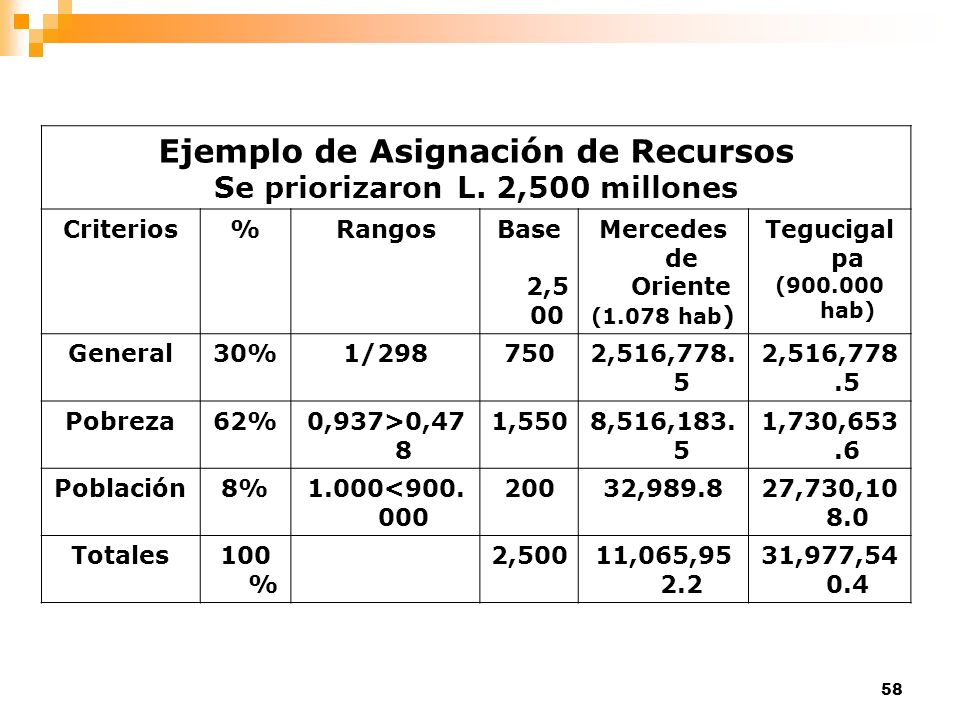 58 Ejemplo de Asignación de Recursos Se priorizaron L. 2,500 millones Criterios%RangosBase 2,5 00 Mercedes de Oriente (1.078 hab ) Tegucigal pa (900.0