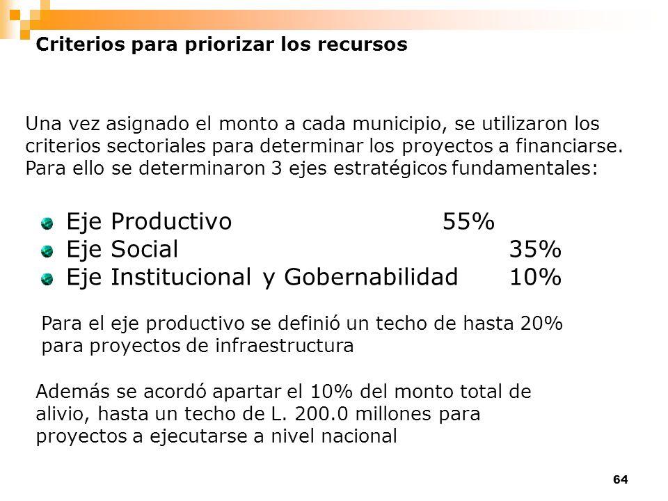 64 Criterios para priorizar los recursos Una vez asignado el monto a cada municipio, se utilizaron los criterios sectoriales para determinar los proye
