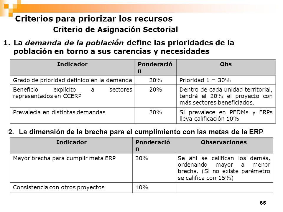 65 1.La demanda de la población define las prioridades de la población en torno a sus carencias y necesidades Criterio de Asignación Sectorial Indicad