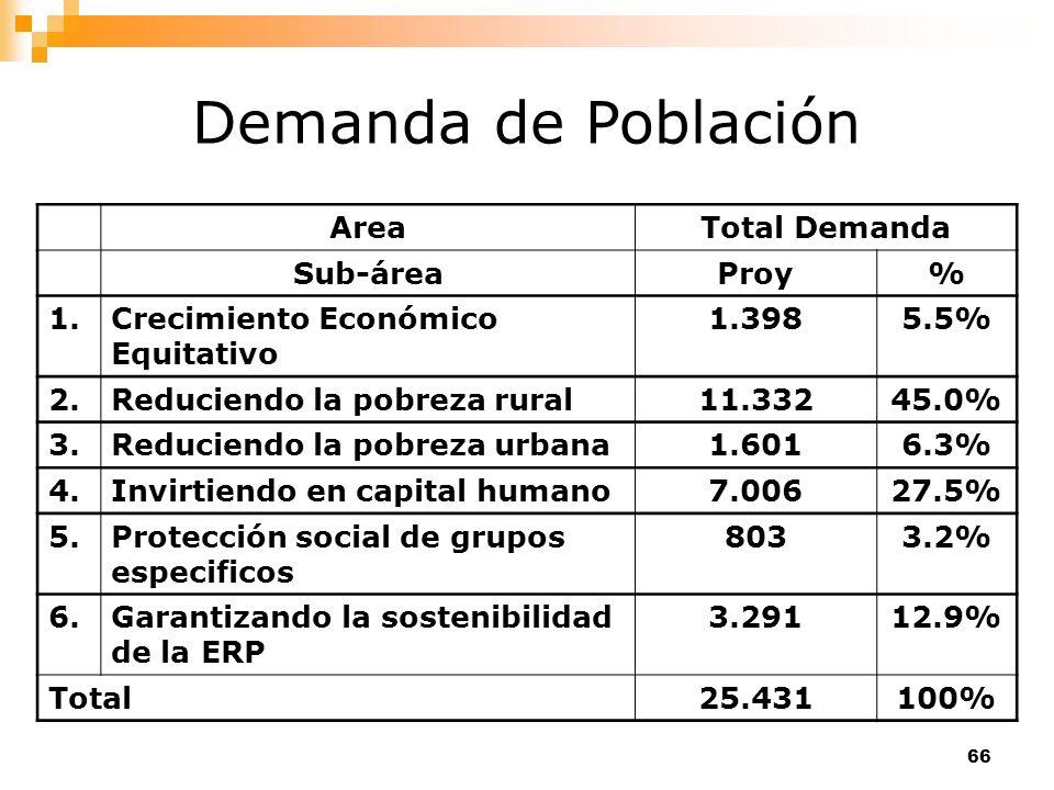 66 Demanda de Población AreaTotal Demanda Sub-áreaProy% 1.Crecimiento Económico Equitativo 1.3985.5% 2.Reduciendo la pobreza rural11.33245.0% 3.Reduci