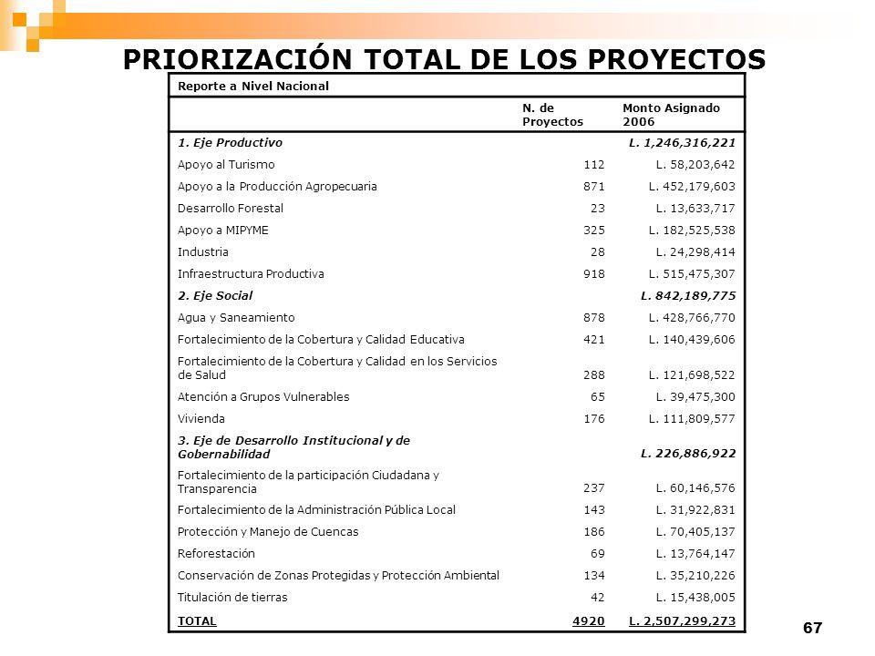 67 Reporte a Nivel Nacional N. de Proyectos Monto Asignado 2006 1. Eje ProductivoL. 1,246,316,221 Apoyo al Turismo112L. 58,203,642 Apoyo a la Producci