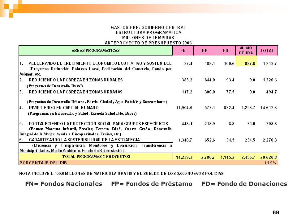 69 FN= Fondos Nacionales FP= Fondos de Préstamo FD= Fondo de Donaciones