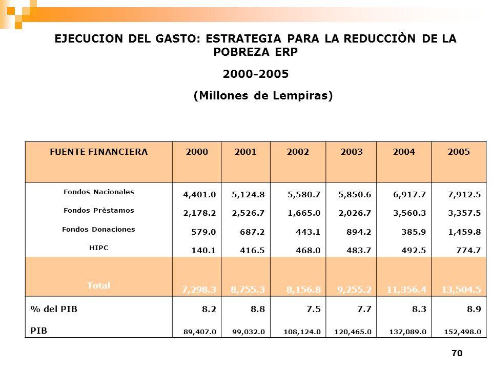 70 EJECUCION DEL GASTO: ESTRATEGIA PARA LA REDUCCIÒN DE LA POBREZA ERP 2000-2005 (Millones de Lempiras) FUENTE FINANCIERA200020012002200320042005 Fond