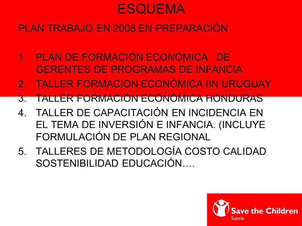 ESQUEMA PLAN TRABAJO EN 2008 EN PREPARACIÓN 1.PLAN DE FORMACIÓN ECONÓMICA DE GERENTES DE PROGRAMAS DE INFANCIA 2.TALLER FORMACION ECONÓMICA IIN URUGUA