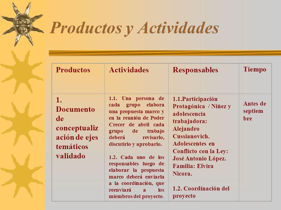 Productos y Actividades ProductosActividadesResponsables Tiempo 1. Documento de conceptualiz ación de ejes temáticos validado 1.1. Una persona de cada
