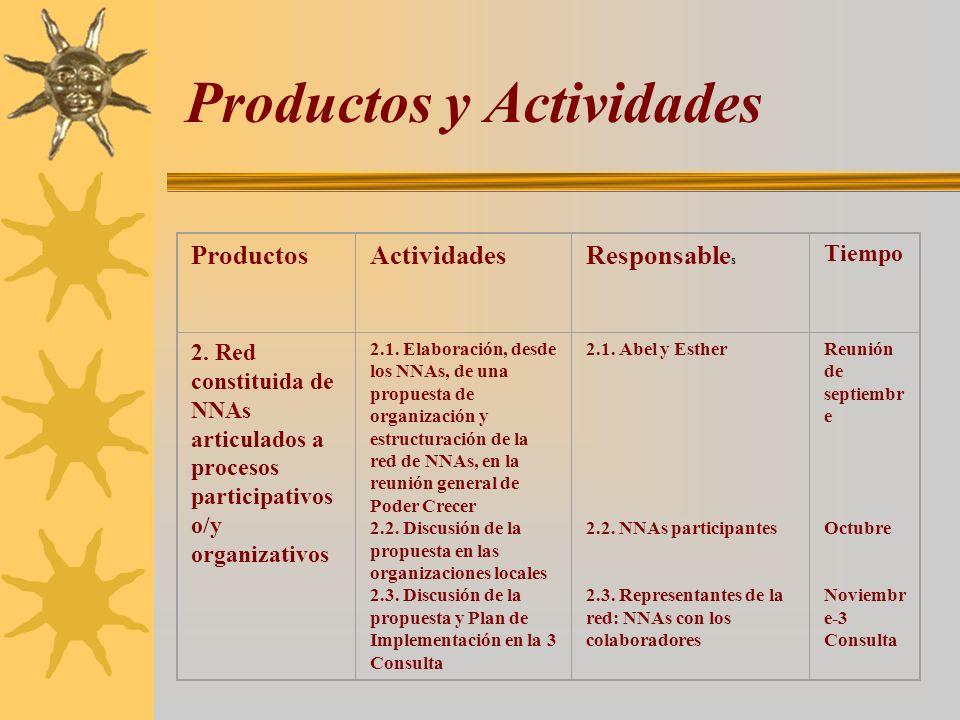 Productos y Actividades ProductosActividadesResponsable s Tiempo 2. Red constituida de NNAs articulados a procesos participativos o/y organizativos 2.