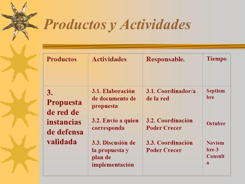 Productos y Actividades ProductosActividadesResponsable s Tiempo 3. Propuesta de red de instancias de defensa validada 3.1. Elaboración de documento d
