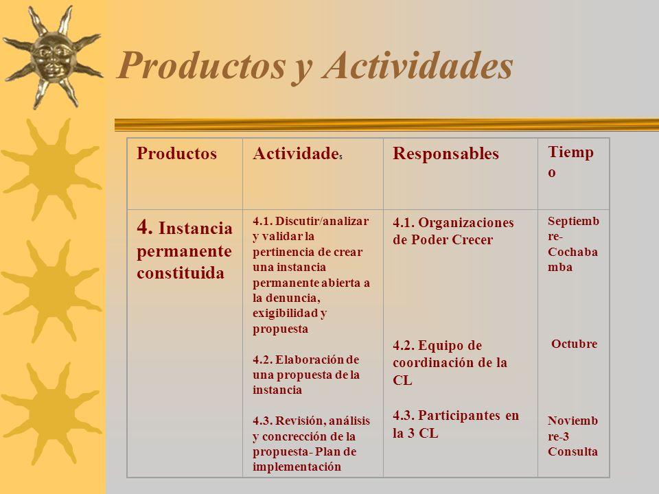 Productos y Actividades ProductosActividade s Responsables Tiemp o 4. Instancia permanente constituida 4.1. Discutir/analizar y validar la pertinencia