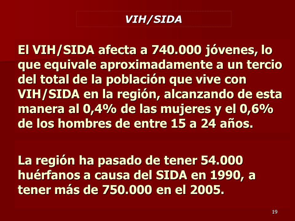 19 VIH/SIDA El VIH/SIDA afecta a 740.000 jóvenes, lo que equivale aproximadamente a un tercio del total de la población que vive con VIH/SIDA en la región, alcanzando de esta manera al 0,4% de las mujeres y el 0,6% de los hombres de entre 15 a 24 años.
