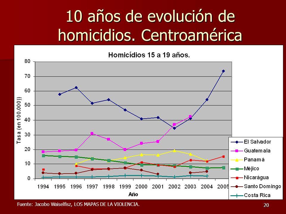 20 10 años de evolución de homicidios. Centroamérica Fuente: Jacobo Waiselfisz, LOS MAPAS DE LA VIOLENCIA.