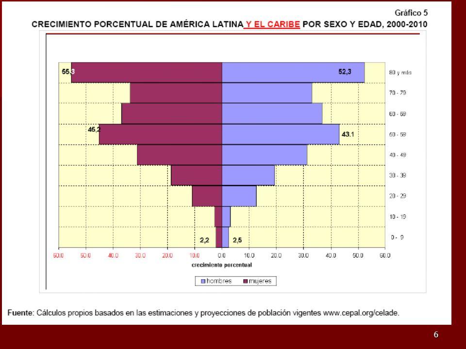 7 Análisis de la situación económico-social y demográfica en las Américas