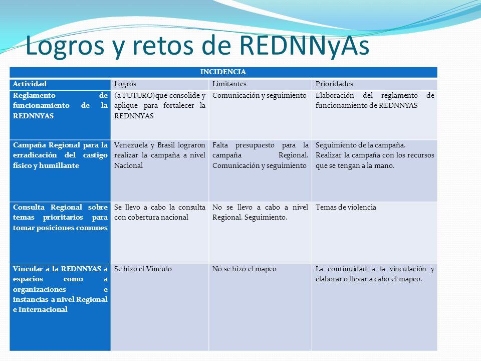 Logros y retos de REDNNyAs INCIDENCIA ActividadLogrosLimitantesPrioridades Reglamento de funcionamiento de la REDNNYAS (a FUTURO)que consolide y apliq