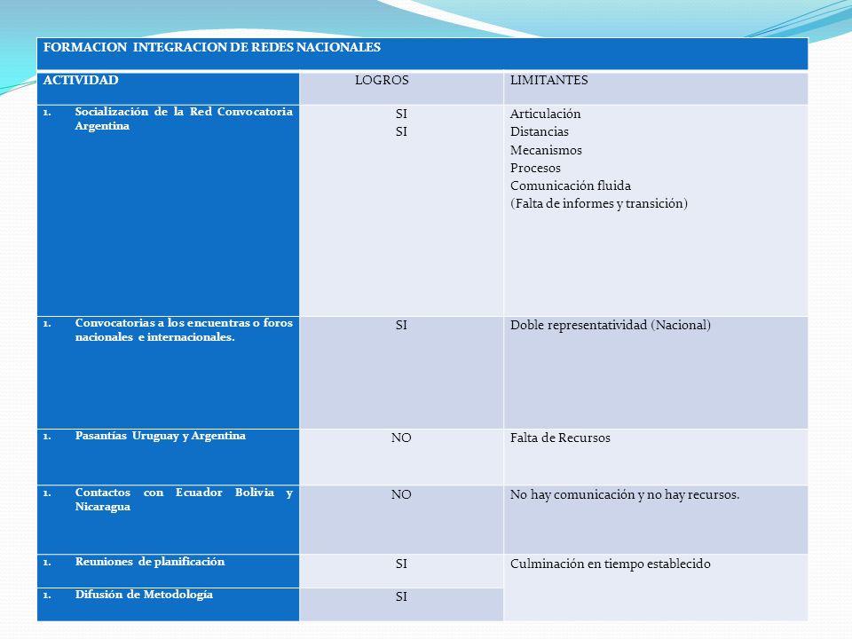 FORMACION INTEGRACION DE REDES NACIONALES ACTIVIDAD LOGROSLIMITANTES 1.Socialización de la Red Convocatoria Argentina SI Articulación Distancias Mecan