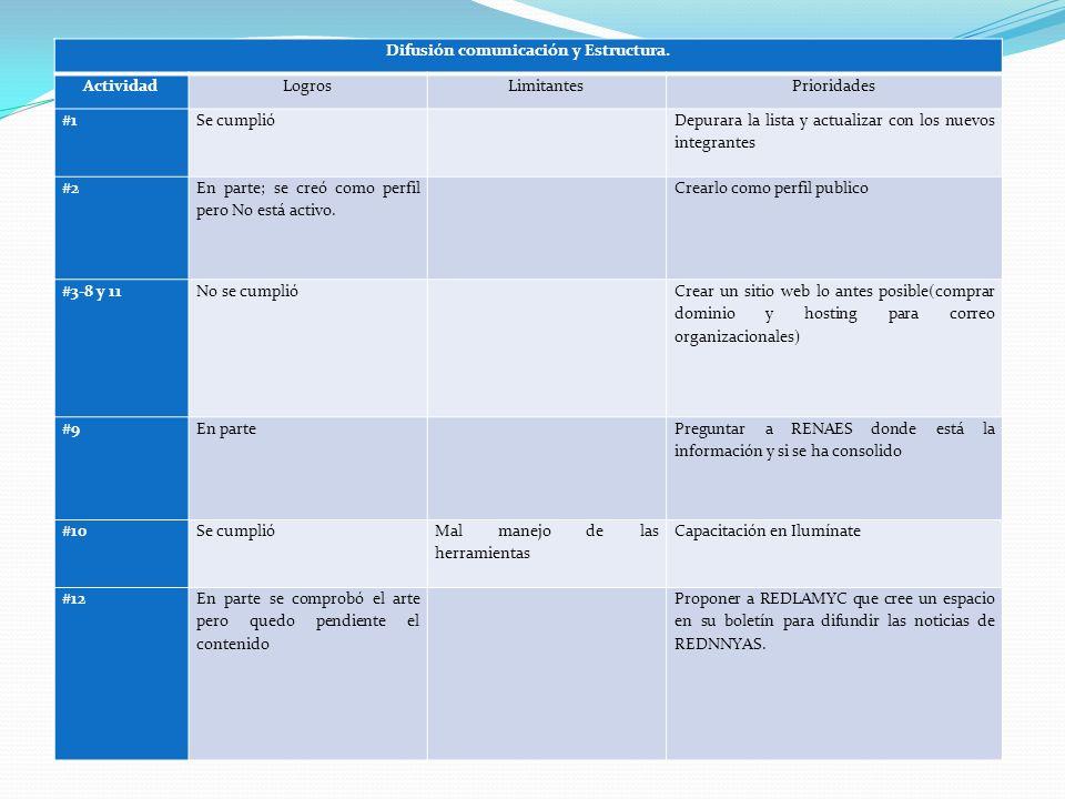 Difusión comunicación y Estructura. ActividadLogrosLimitantesPrioridades #1Se cumplió Depurara la lista y actualizar con los nuevos integrantes #2 En