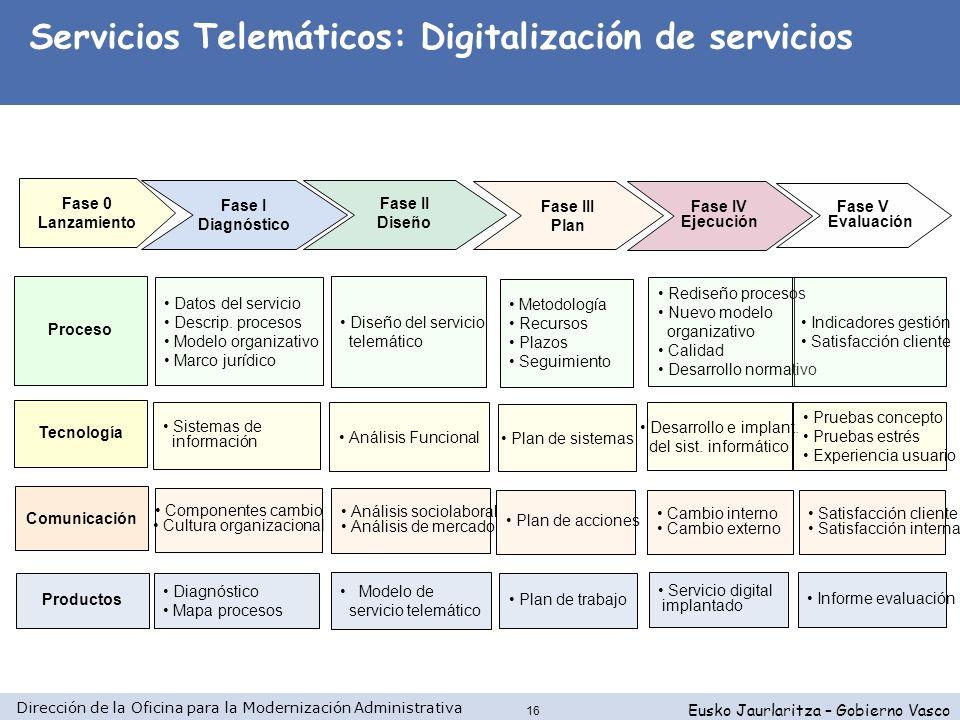 Dirección de la Oficina para la Modernización Administrativa Eusko Jaurlaritza – Gobierno Vasco 16 Fase IV Ejecución Fase III Plan Fase II Diseño Proc
