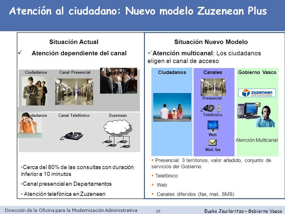 Dirección de la Oficina para la Modernización Administrativa Eusko Jaurlaritza – Gobierno Vasco 20 Canal PresencialCiudadanos Canal TelefónicoZuzenean