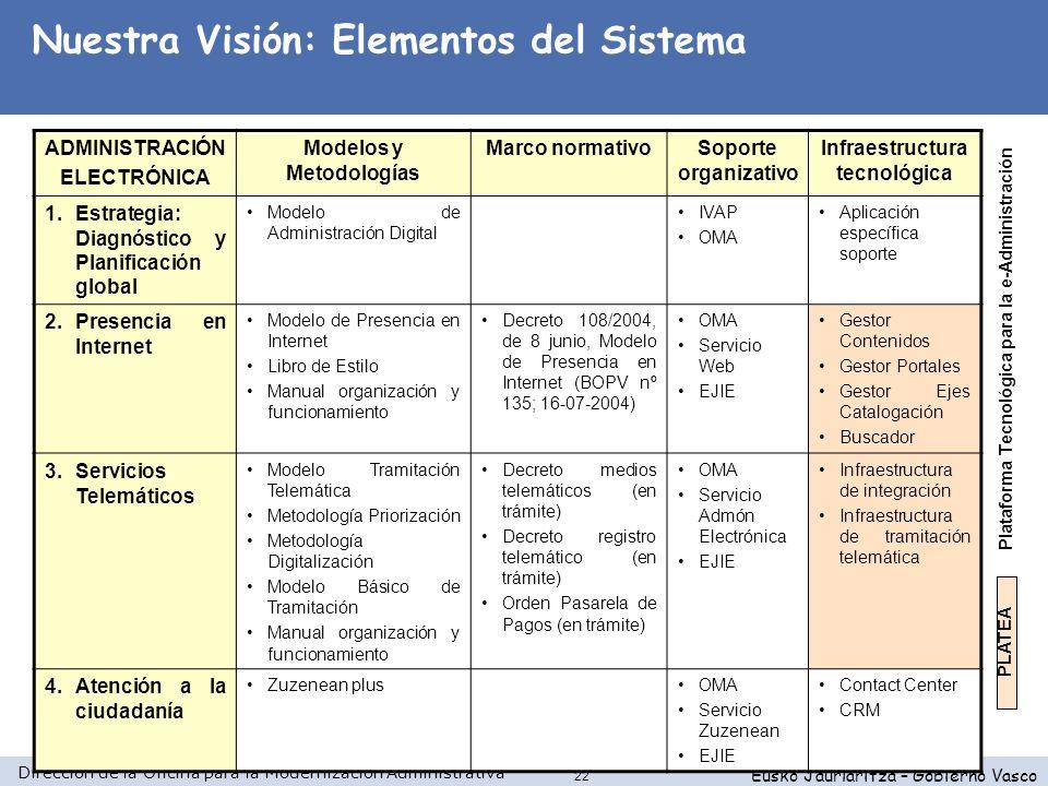 Dirección de la Oficina para la Modernización Administrativa Eusko Jaurlaritza – Gobierno Vasco 22 ADMINISTRACIÓN ELECTRÓNICA Modelos y Metodologías M