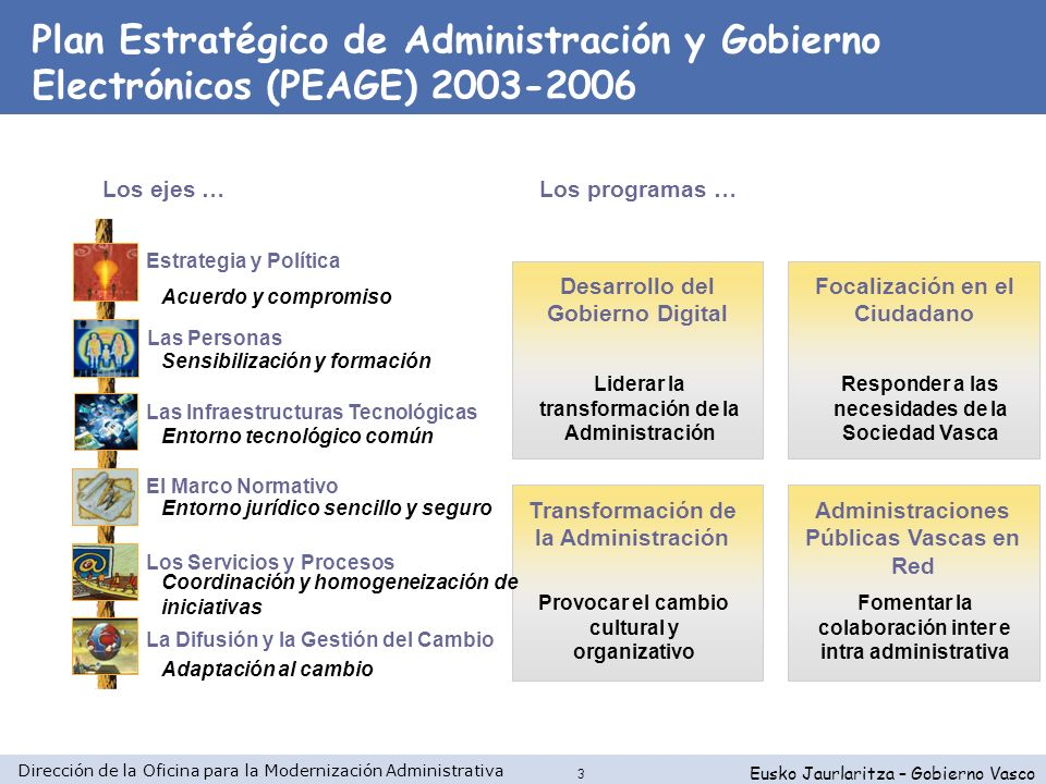 Dirección de la Oficina para la Modernización Administrativa Eusko Jaurlaritza – Gobierno Vasco 4 Comportamiento Organización Tecnología Modelo Conceptual Modelo Normativo Modelo Organizativo Modelo Tecnológico Áreas de Actuación