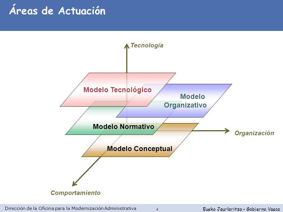 Dirección de la Oficina para la Modernización Administrativa Eusko Jaurlaritza – Gobierno Vasco 4 Comportamiento Organización Tecnología Modelo Concep
