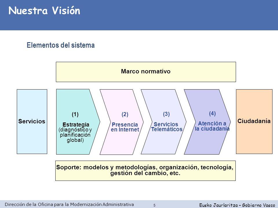 Dirección de la Oficina para la Modernización Administrativa Eusko Jaurlaritza – Gobierno Vasco 16 Fase IV Ejecución Fase III Plan Fase II Diseño Proceso Tecnología Comunicación Datos del servicio Descrip.
