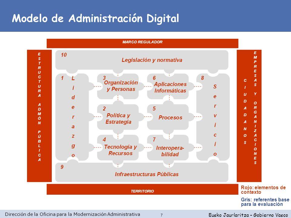 Dirección de la Oficina para la Modernización Administrativa Eusko Jaurlaritza – Gobierno Vasco 7 Modelo de Administración Digital Rojo: elementos de