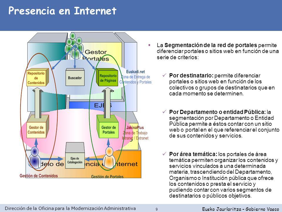 Dirección de la Oficina para la Modernización Administrativa Eusko Jaurlaritza – Gobierno Vasco 9 La Segmentación de la red de portales permite difere