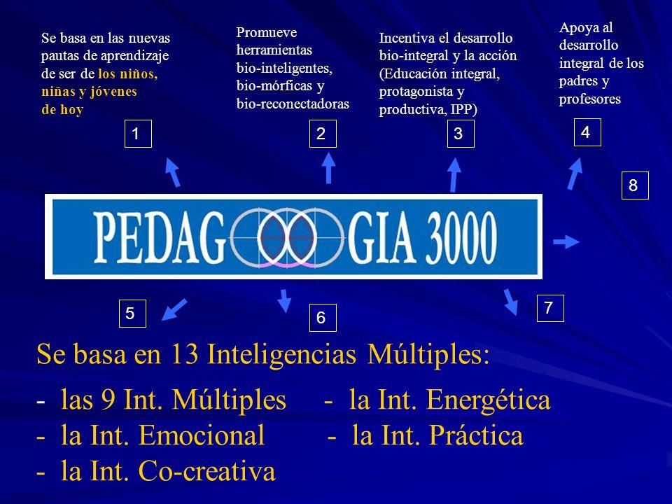 Se basa en las nuevas pautas de aprendizaje de ser de los niños, niñas y jóvenes de hoy Incentiva el desarrollo bio-integral y la acción (Educación integral, protagonista y productiva, IPP) Se basa en las 13 inteligencias: - las 9 int.