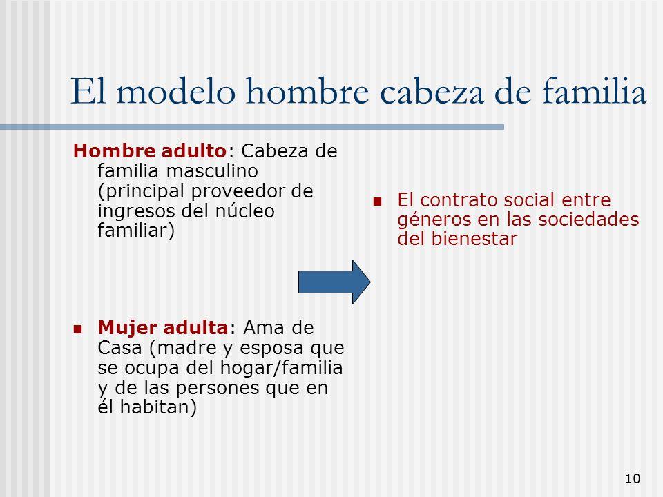 10 El modelo hombre cabeza de familia Hombre adulto: Cabeza de familia masculino (principal proveedor de ingresos del núcleo familiar) Mujer adulta: A