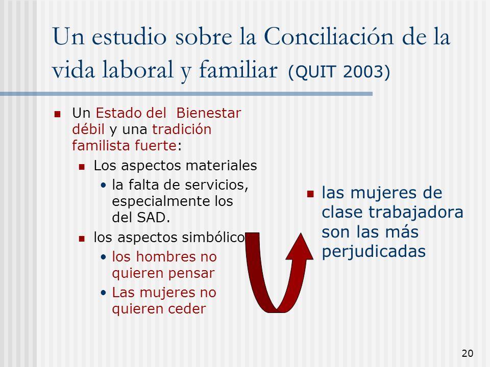 20 Un estudio sobre la Conciliación de la vida laboral y familiar (QUIT 2003) Un Estado del Bienestar débil y una tradición familista fuerte: Los aspe