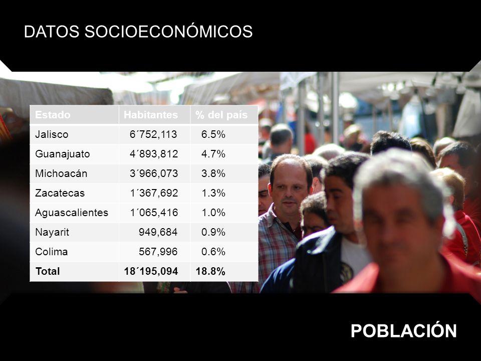 EstadoPorcentaje Jalisco 6.2% Guanajuato 3.5% Michoacán 2.1% Aguascalientes 1.3% Zacatecas 0.8% Nayarit 0.6% Colima 0.5% Total 15.0% DATOS SOCIOECONÓMICOS APORTACIÓN AL PIB NACIONAL
