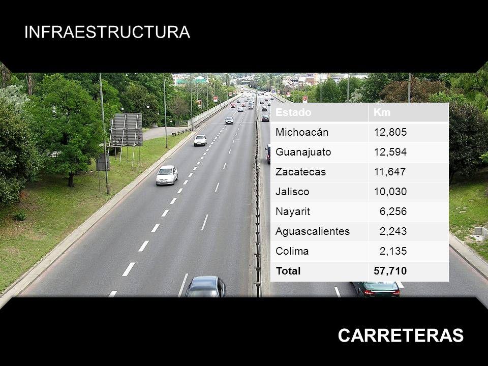 EstadoKm Jalisco 1,148 Michoacán 1,086 Guanajuato 1,071 Zacatecas 675 Nayarit 407 Colima 237 Aguascalientes 216 Total 4,840 INFRAESTRUCTURA VÍAS FÉRREAS