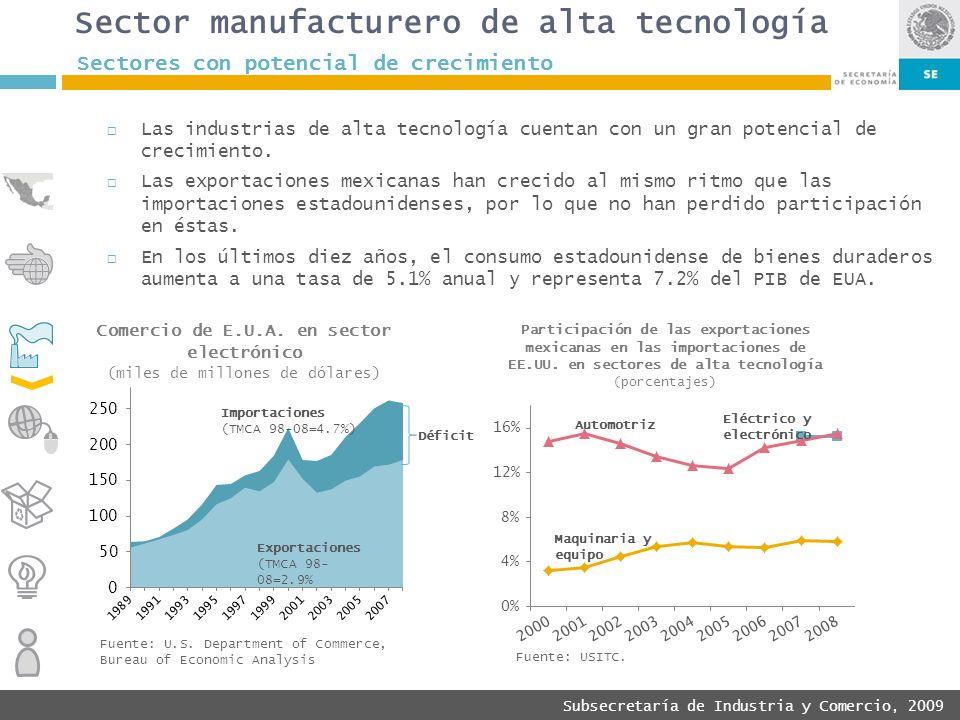 Subsecretaría de Industria y Comercio, 2009 Las industrias de alta tecnología cuentan con un gran potencial de crecimiento. Las exportaciones mexicana