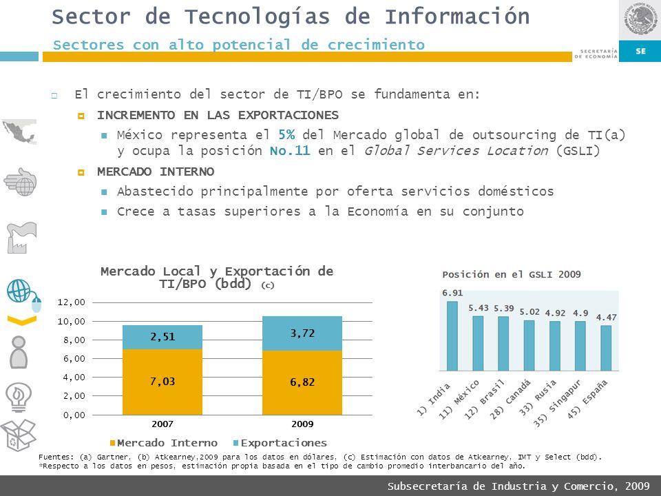 Subsecretaría de Industria y Comercio, 2009 El crecimiento del sector de TI/BPO se fundamenta en: INCREMENTO EN LAS EXPORTACIONES México representa el