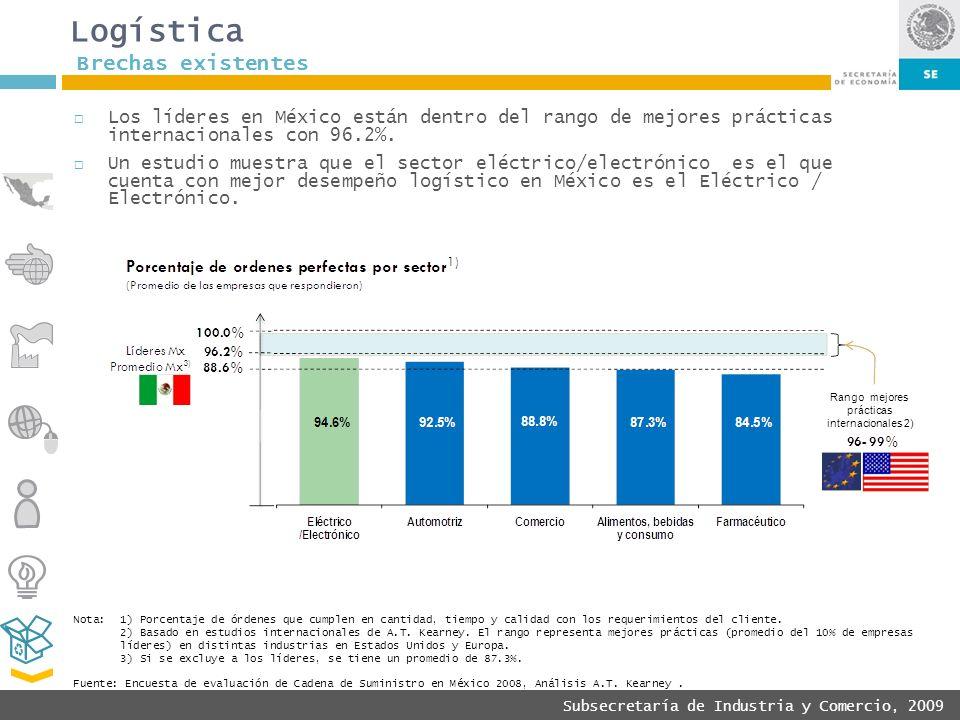 Subsecretaría de Industria y Comercio, 2009 Logística Los líderes en México están dentro del rango de mejores prácticas internacionales con 96.2%. Un