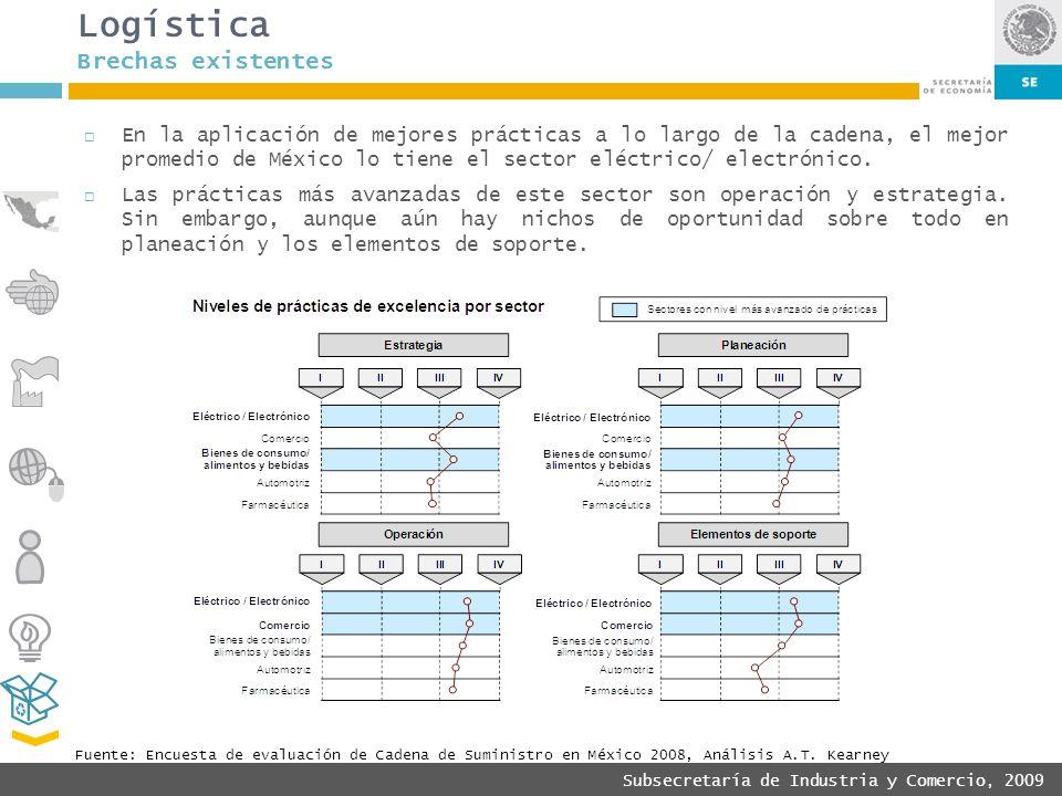 Subsecretaría de Industria y Comercio, 2009 Fuente: Encuesta de evaluación de Cadena de Suministro en México 2008, Análisis A.T. Kearney Logística Bre