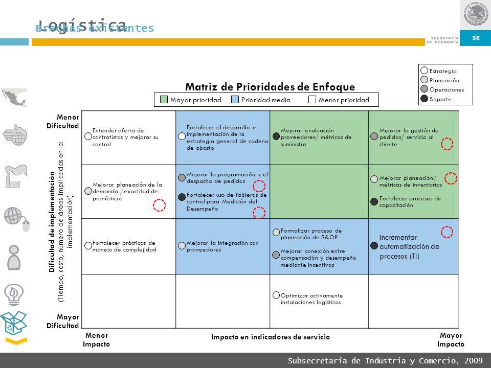 Subsecretaría de Industria y Comercio, 2009 Entender oferta de contratistas y mejorar su control Fortalecer el desarrollo e implementación de la estra