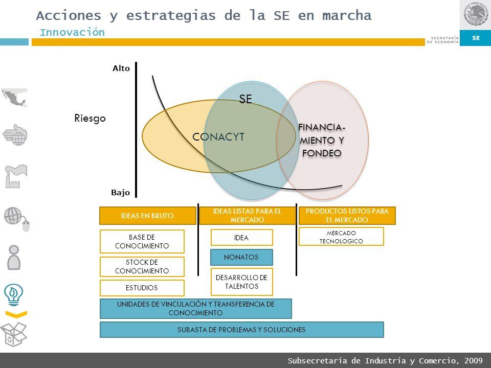 Subsecretaría de Industria y Comercio, 2009 Alto Bajo Ideas en bruto IDEAS LISTAS PARA EL MERCADO IDEAS EN BRUTO PRODUCTOS LISTOS PARA EL MERCADO BASE