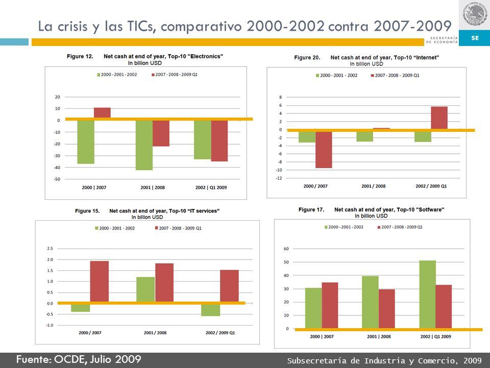Subsecretaría de Industria y Comercio, 2009 La crisis y las TICs, comparativo 2000-2002 contra 2007-2009 Fuente: OCDE, Julio 2009