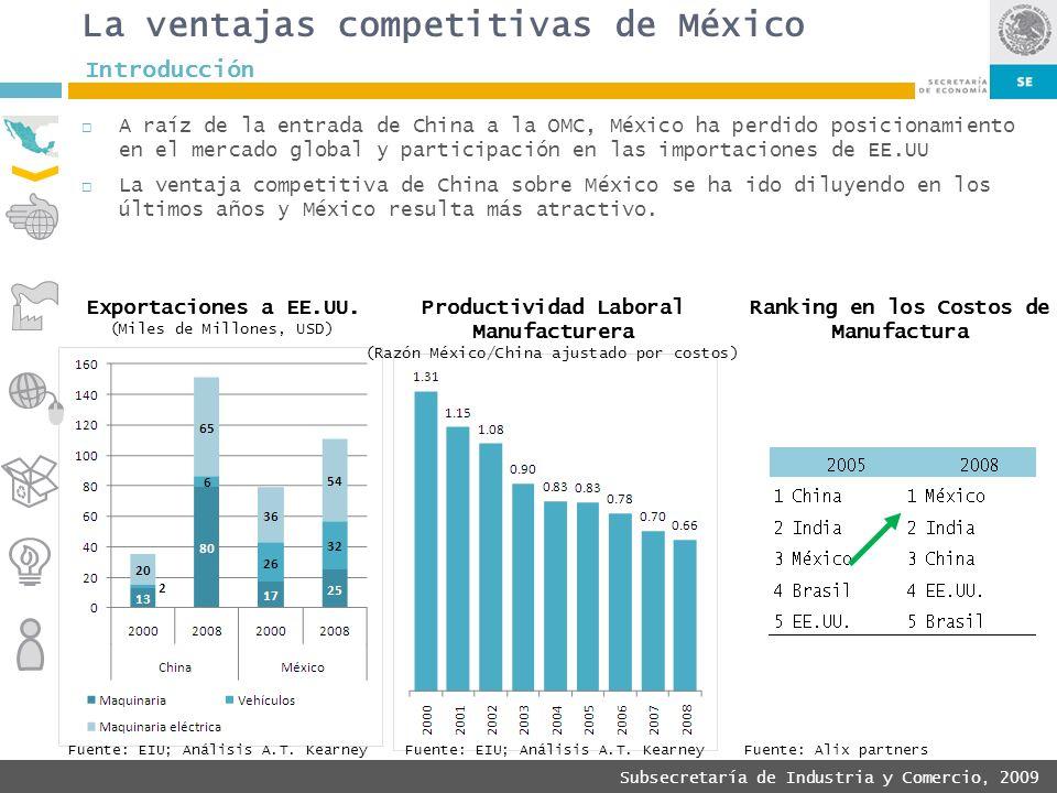 Subsecretaría de Industria y Comercio, 2009 La ventajas competitivas de México A raíz de la entrada de China a la OMC, México ha perdido posicionamien