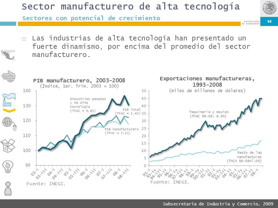 Subsecretaría de Industria y Comercio, 2009 Las industrias de alta tecnología han presentado un fuerte dinamismo, por encima del promedio del sector m