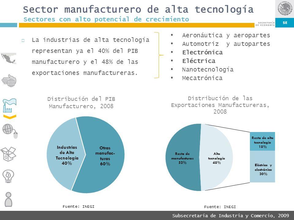 Subsecretaría de Industria y Comercio, 2009 Aeronáutica y aeropartes Automotriz y autopartes Electrónica Eléctrica Nanotecnología Mecatrónica Fuente: