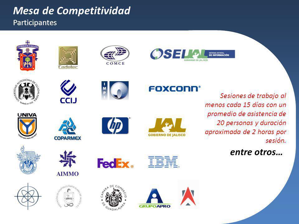 entre otros… Mesa de Competitividad Participantes Sesiones de trabajo al menos cada 15 días con un promedio de asistencia de 20 personas y duración ap