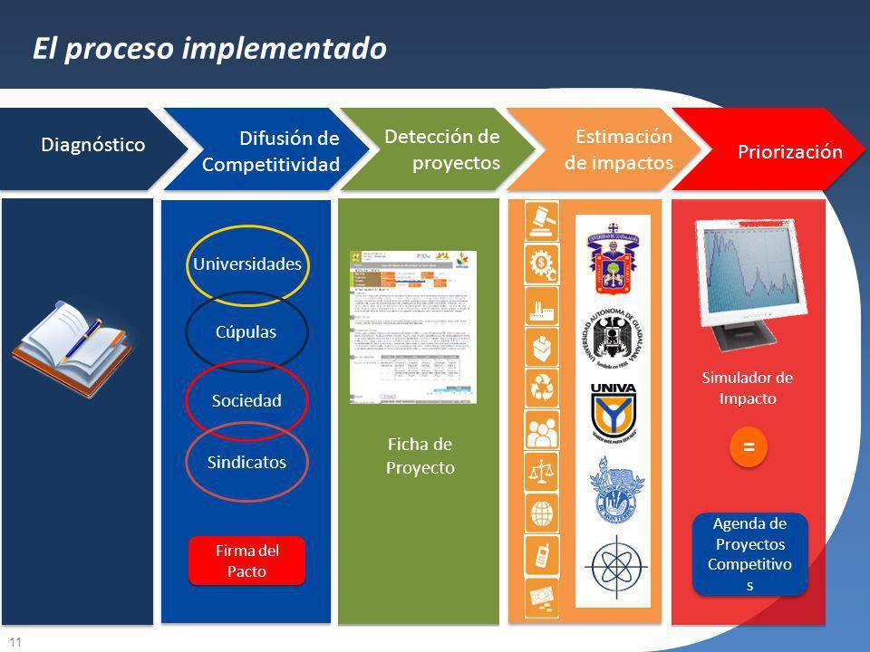 11 Agenda de proyectos competitivos Universidades Cúpulas Sociedad Sindicatos Ficha de Proyecto Agenda de Proyectos Competitivo s Simulador de Impacto