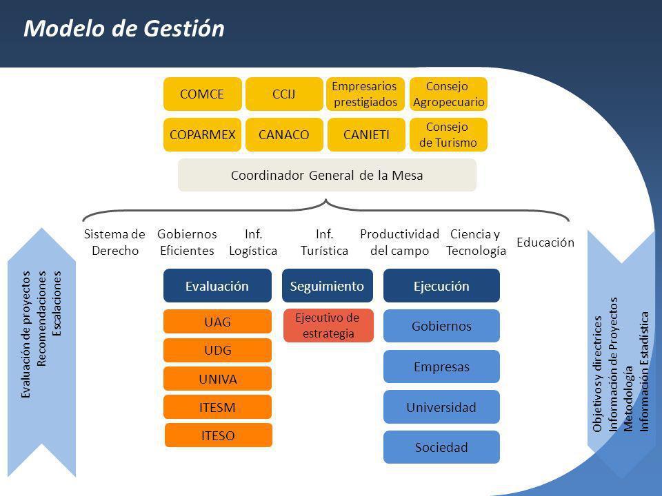 Modelo de Gestión Coordinador General de la Mesa Inf. Logística Evaluación de proyectos Recomendaciones Escalaciones Inf. Turística Productividad del