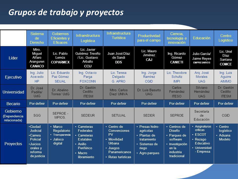 Sistema de Derecho Gobiernos Eficientes y Eficaces Infraestructura Logística Infraestructura Turística Productividad para el campo Ciencia, tecnología